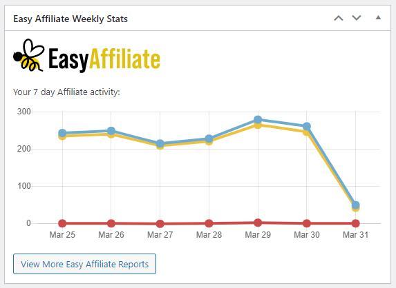 Easy Affiliate Dashboard Stats Widget